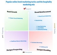 the-hotel-online-marketing-mix_502911d4453d9